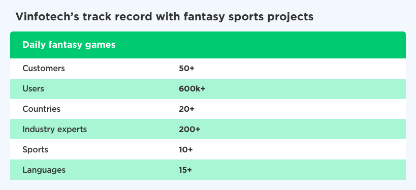 Vinfotech - Best fantasy sports app development company