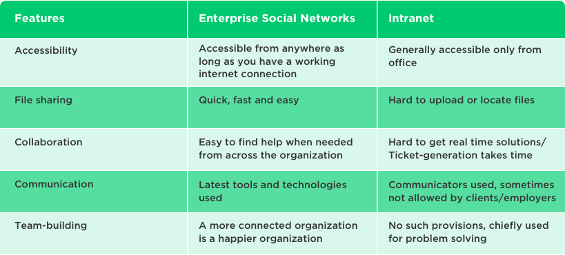 Comparison Between Enterprise Social Networks and Intranet by Vinfotech