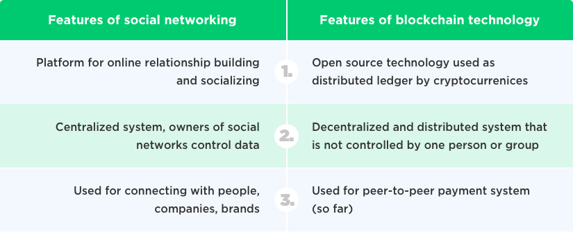 Comparison – Social Networking Design and Blockchain Technology by Vinfotech