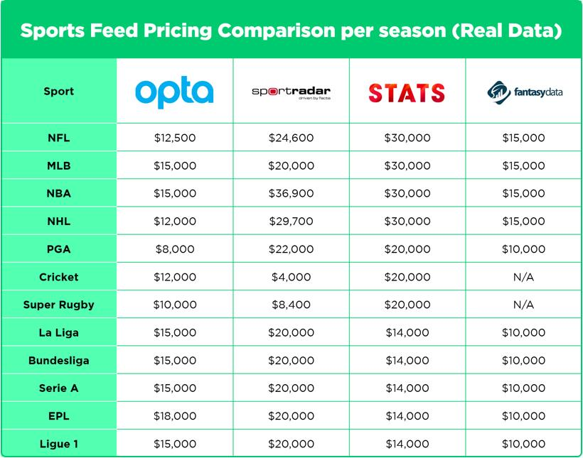 datafeed costing for major leagues by Vinfotech