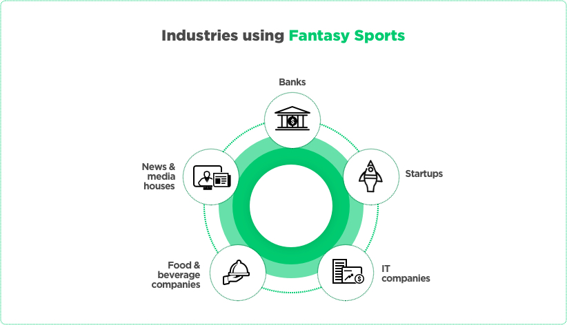 Fantasy Sports Development Opportunities in Various Industries by Vinfotech