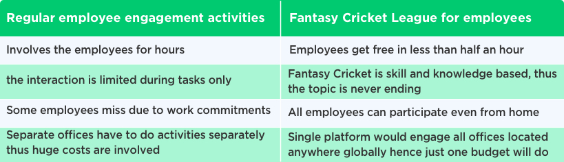 Fantasy Sports Website Development for Employees and Teams by Vinfotech