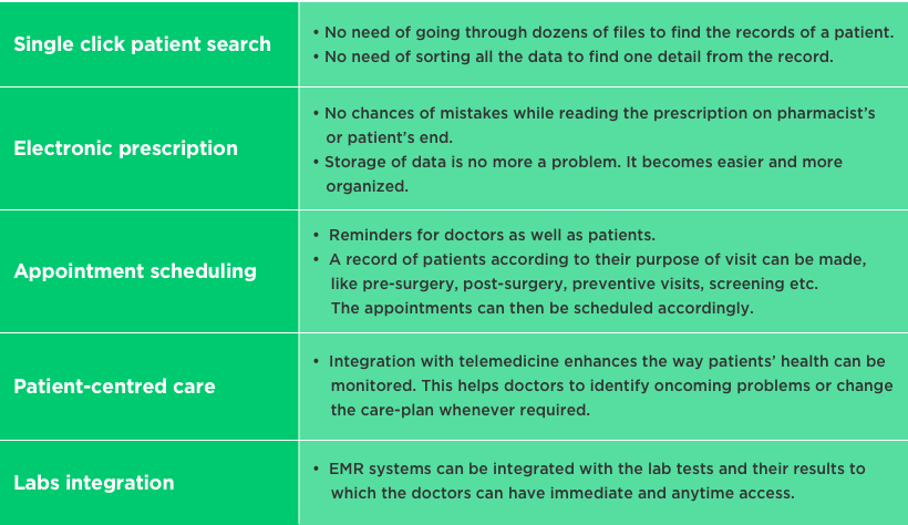 Features of Good EMR/EHR Software by Vinfotech