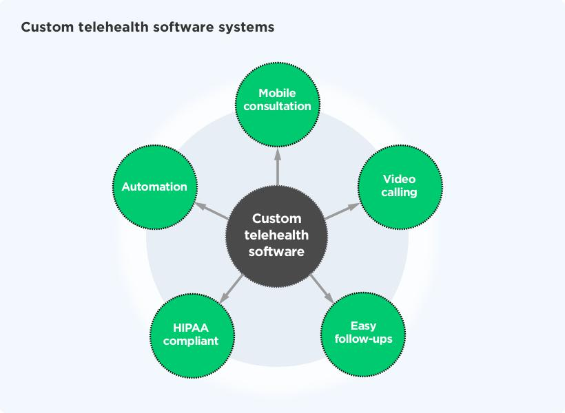 Flowchart – Custom Telehealth Software Systems by Vinfotech