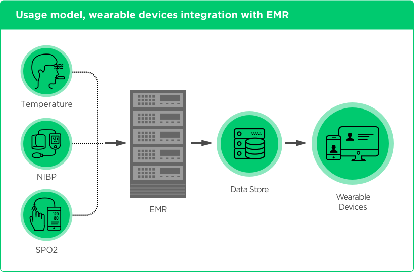 Integration of Wearable Devices with EMR Usage Model by Vinfotech
