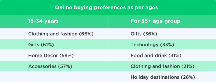 Online Buying Preferences as Per Age by Vinfotech