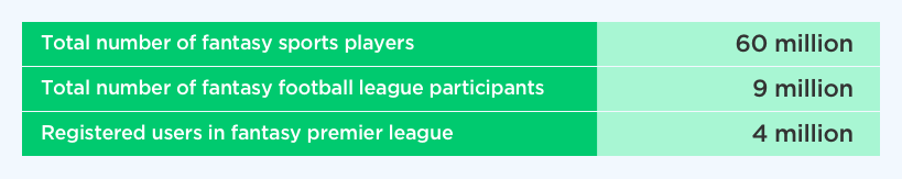 Popularity of NFL Fantasy Football League by Vinfotech