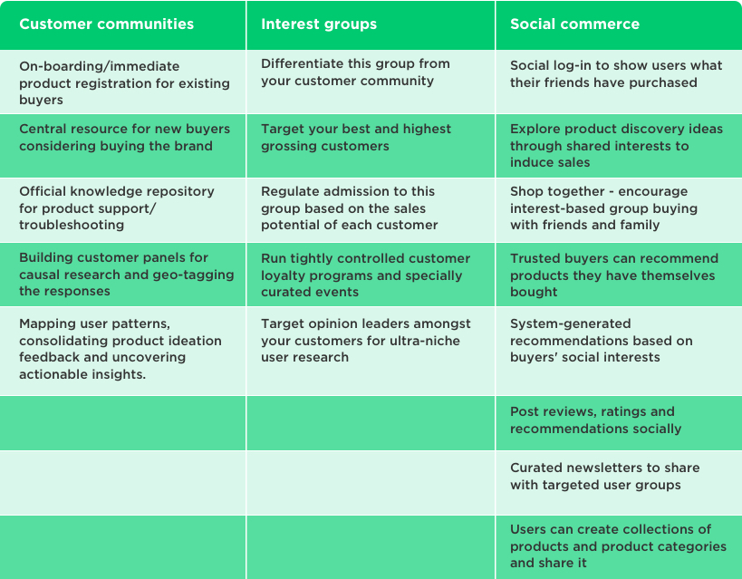 Customer Communities – Social Commerce – Interest Groups – Social Network Development by Vinfotech