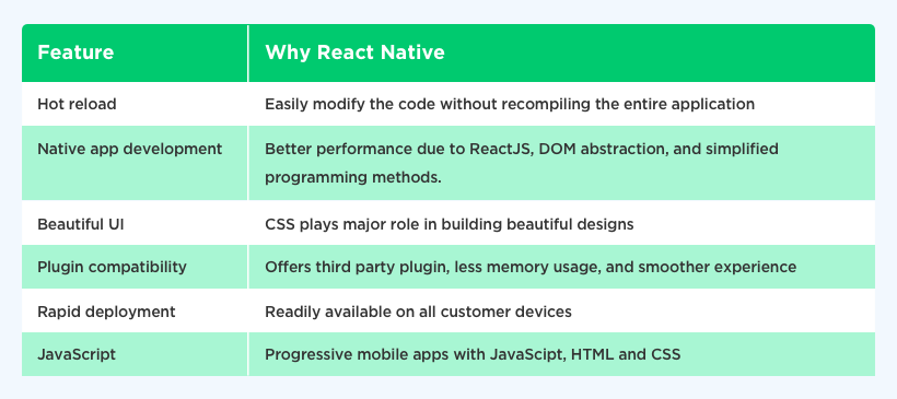 Technology for future React Native by Vinfotech