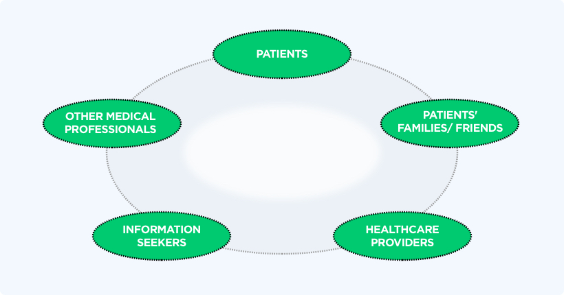 Various Participants of a Healthcare Community by Vinfotech