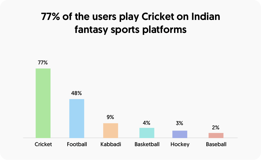 77% of the users play cricket on india fantasy sports platforms