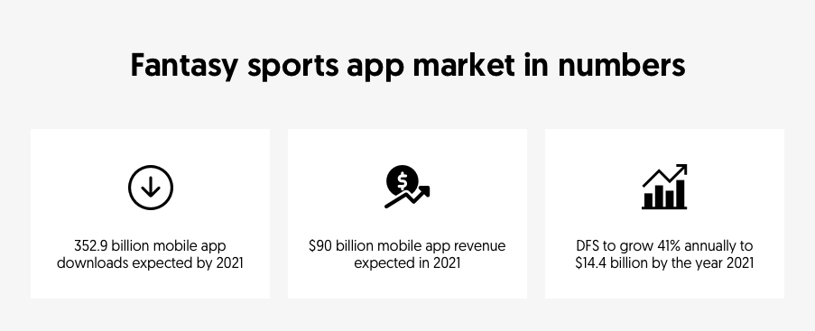 Fantasy sports app market in numbers