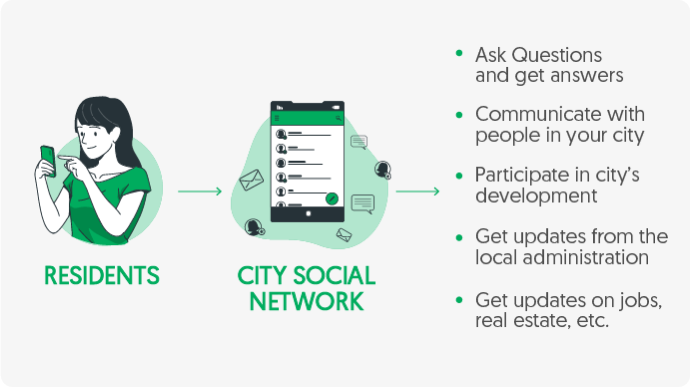 Benefits of city social network for residents by Vinfotech