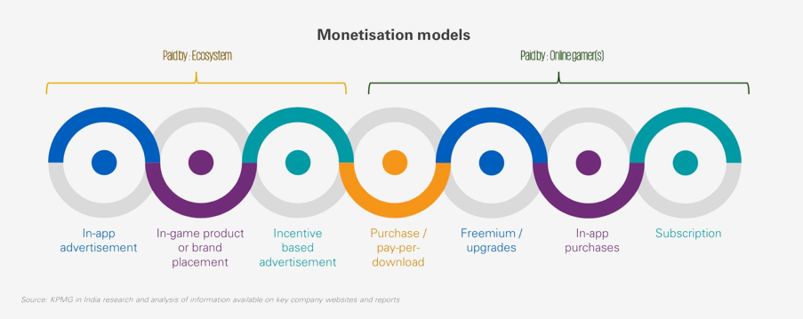 Income models in the digital business