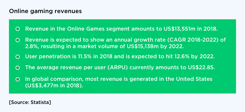 Overall Online Gaming Revenue