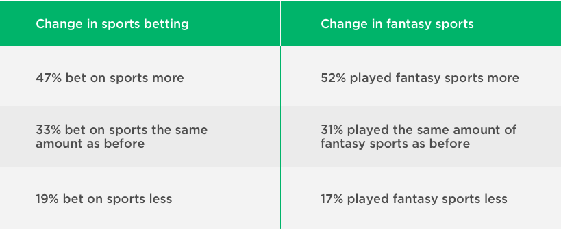 Changes in sports betting & fantasy sports in the last few years in New Jersey by Vinfotech