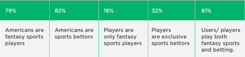 crossover between fantasy sports and sports betting players by vinfotech