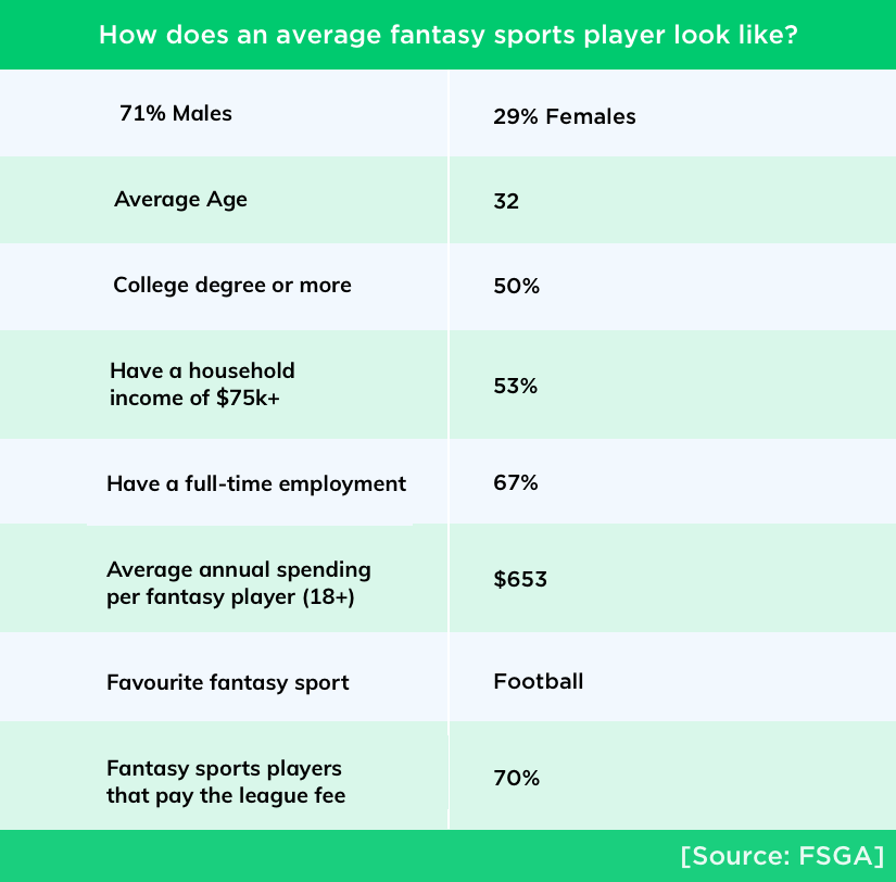 Current stats of fantasy sports industry by Vinfotech