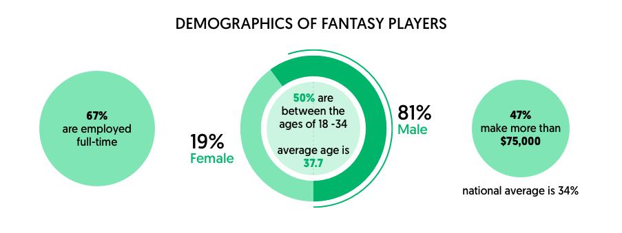 demography of fantasy player