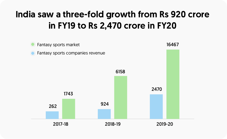 India saw a three fold growth from Rs 920 crore in FY19 to Rs 2470 crore in FY20