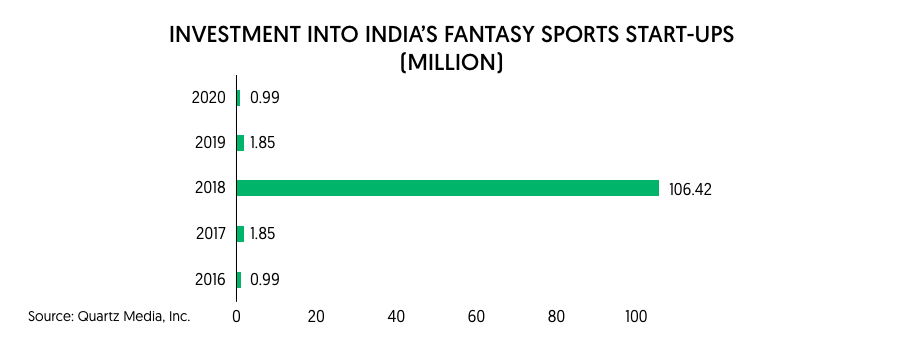 investment into indian fantasy sports