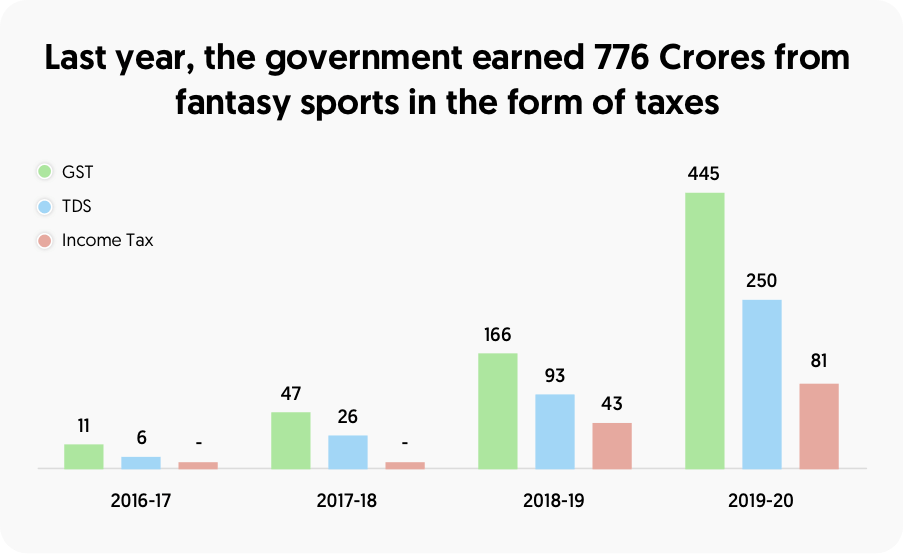 Last years, the government earned 776 crores from fantasy sports in the form of taxes