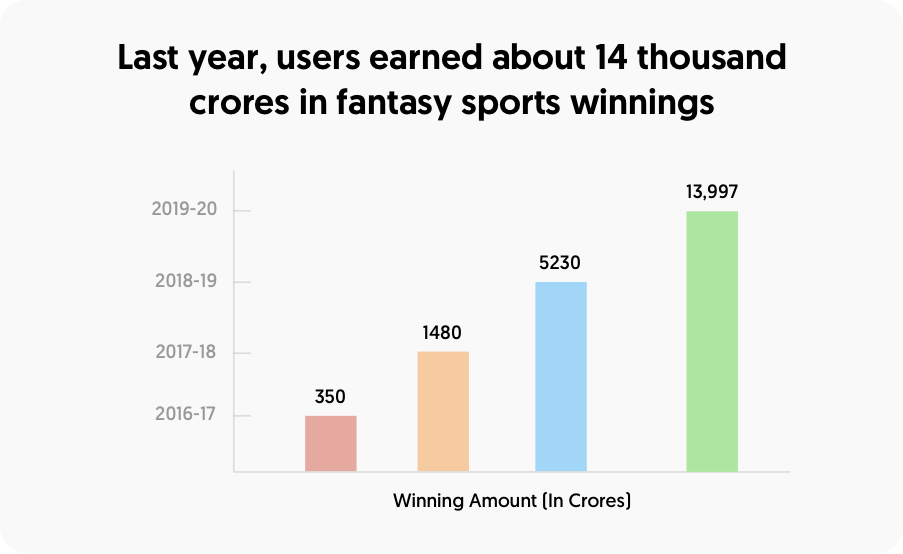 Last years users earned about 14 thousand crores in fantasy sports winnings