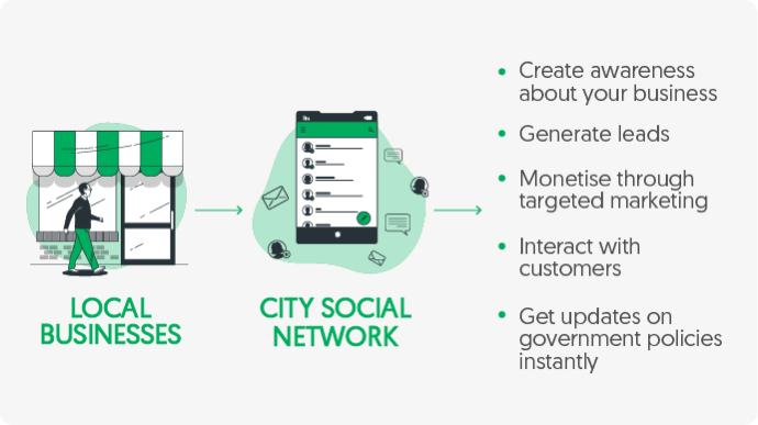 Benefits of city social network for local businesses by Vinfotech
