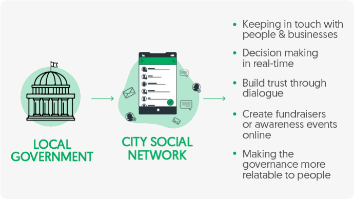 Benefit of city social network for local government by vinfotech