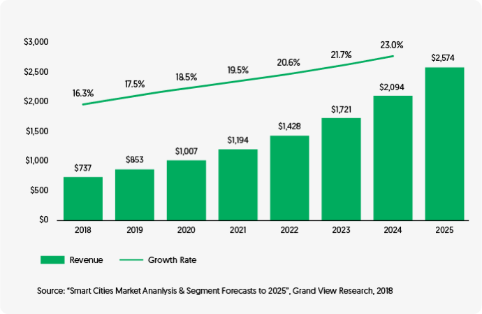 Total value of the global smart city market by Vinfotech