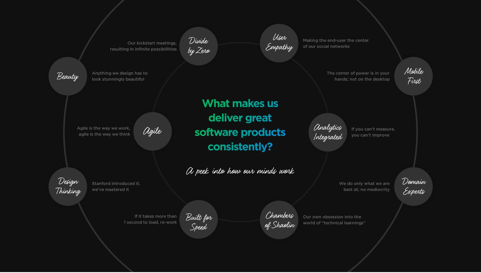 Software Product Application Development by Vinfotech