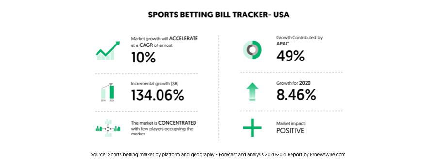 Sports betting bill tracker