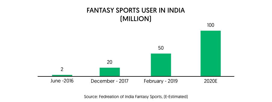 sports fantasy in india