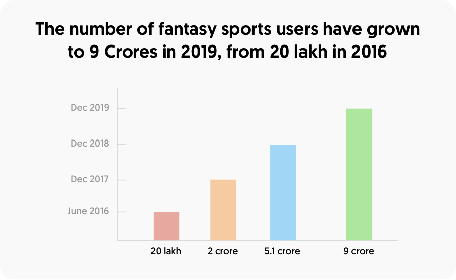 The number of fantasy sports users have grown to 9 crores in 2019 from 20 lakh in 2016
